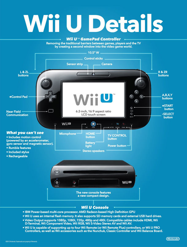 Infographic WiiU Details