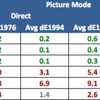 Table of different modes for Sony BDP-S790.