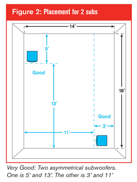 Dual Sub Placement Avs Forum Home Theater Discussions