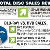 Wendell R. Breland's photos in 2012 Blu-ray Weekly Sales Reports & Discussion of Results by Title