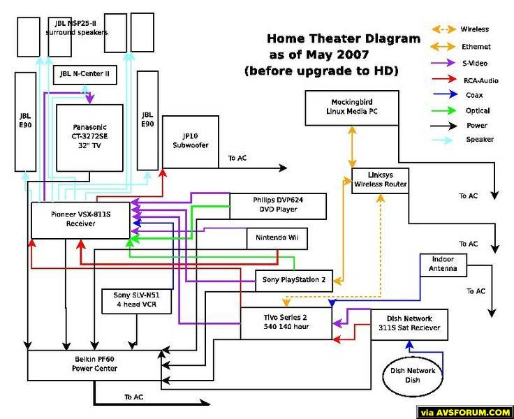 "This is a diagram of the connections my Home Theater has.  I know, some people don't believe you have a HT until you have a large widescreen TV, put I like to think of it as just a ""Standard Def HT"".  Still, I've got a much of..."