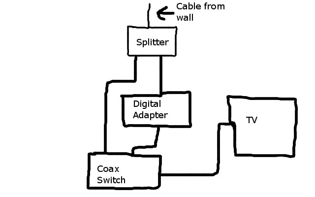 coax cable switches