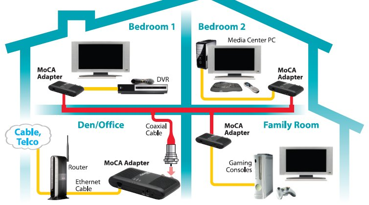 house wiring cat 5 the wiring diagram moca do i need to modify my cable box avs forum home