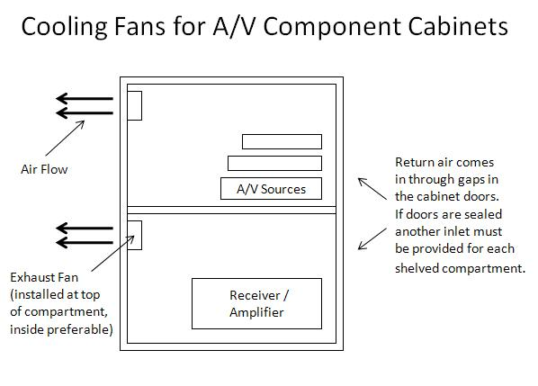 Design & Cooling of Built in A/V Cab - AVS Forum | Home Theater ...