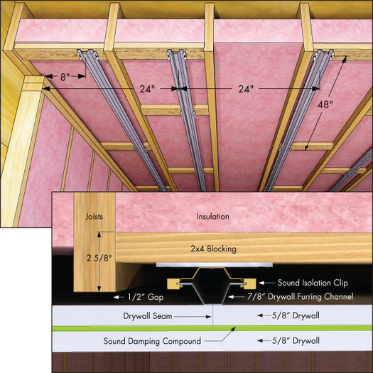 soundproofing advice on existing basement room w pics avs forum