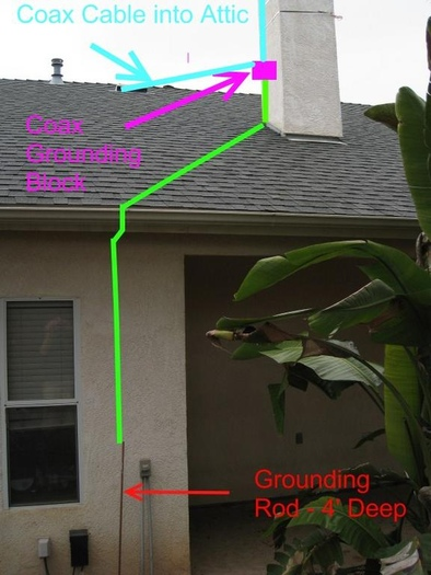Antenna Grounding To House Power Outlet Avs Forum Home