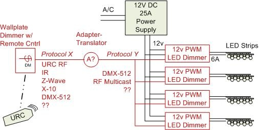 URC and Wall dimmer control of LED PWM Dimmers - AVS Forum