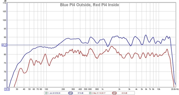 pi4 inside vs outside measurements.jpg