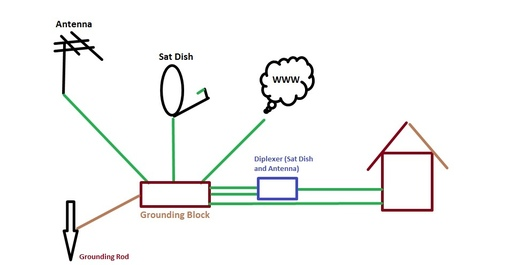 antenna grounding to house power outlet
