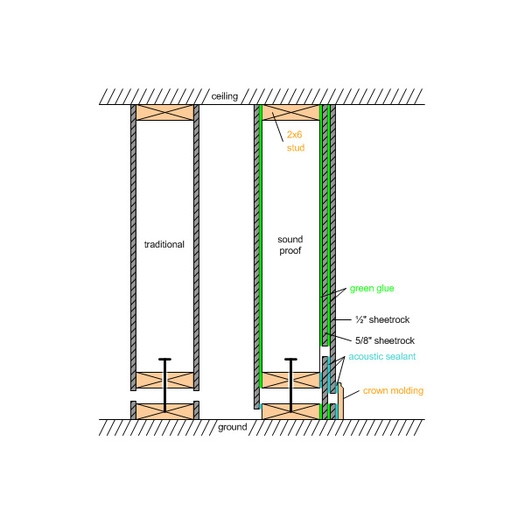 Anyone dealt with floating walls avs forum home for How to build floating walls in basement