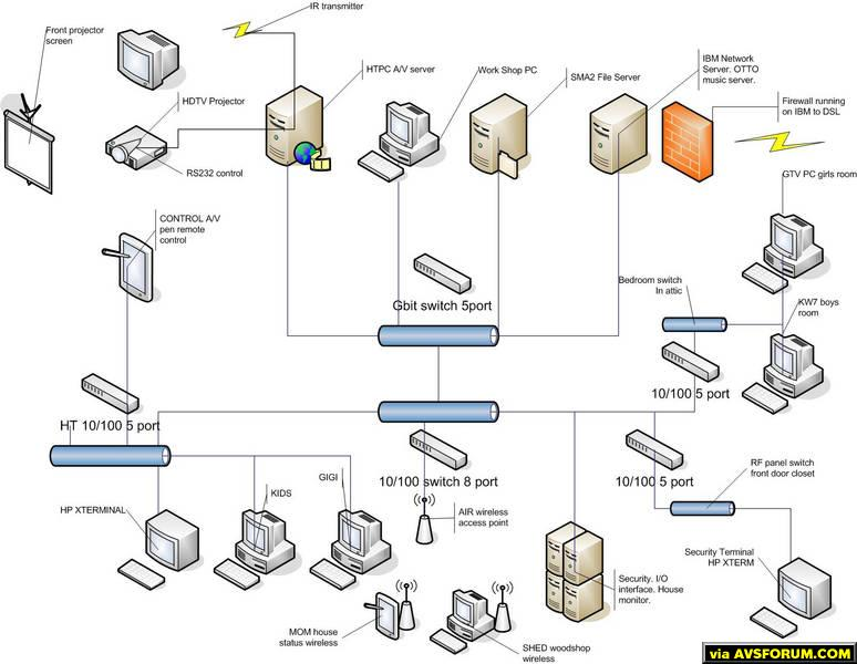 network wiring diagram   new house networking wiring connection    best program to make wiring diagrams like attatched pic avs