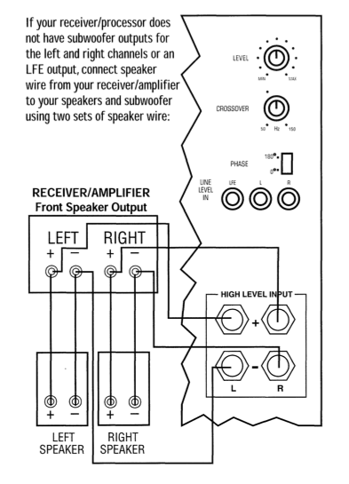 yamaha receiver subwoofer volume very low avs forum home exactly that s what i was thinking i really don t want to damage anything here s a picture of the manual for better clarity does it make sense
