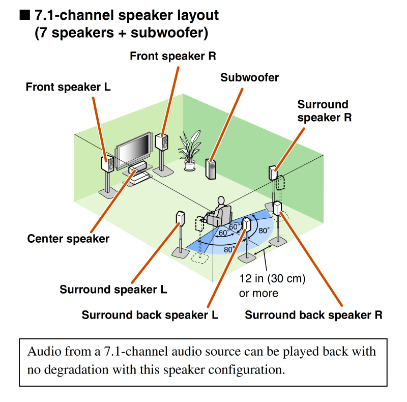 surround sound setup thx vs dolby 7 1 7 2 avs forum home theater discussions and reviews. Black Bedroom Furniture Sets. Home Design Ideas