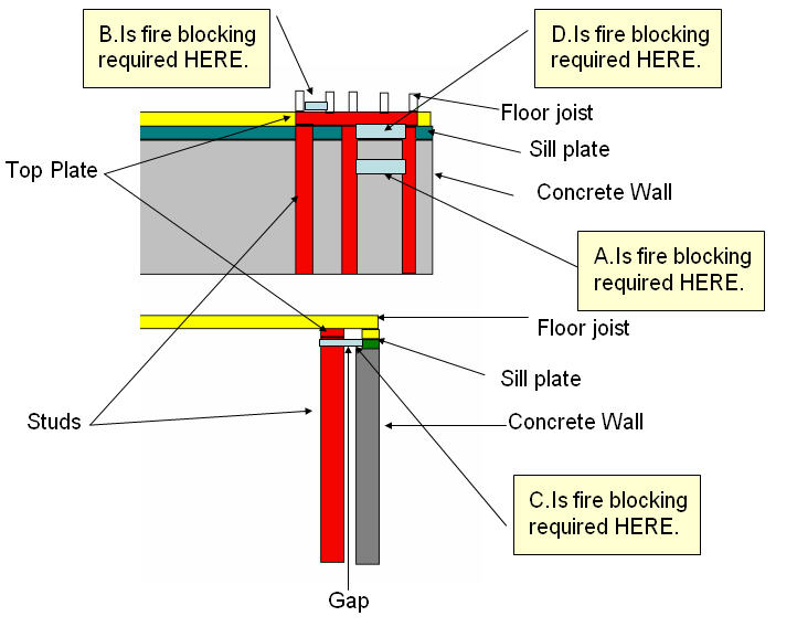 fire blocking on outside walls avs forum home theater discussions
