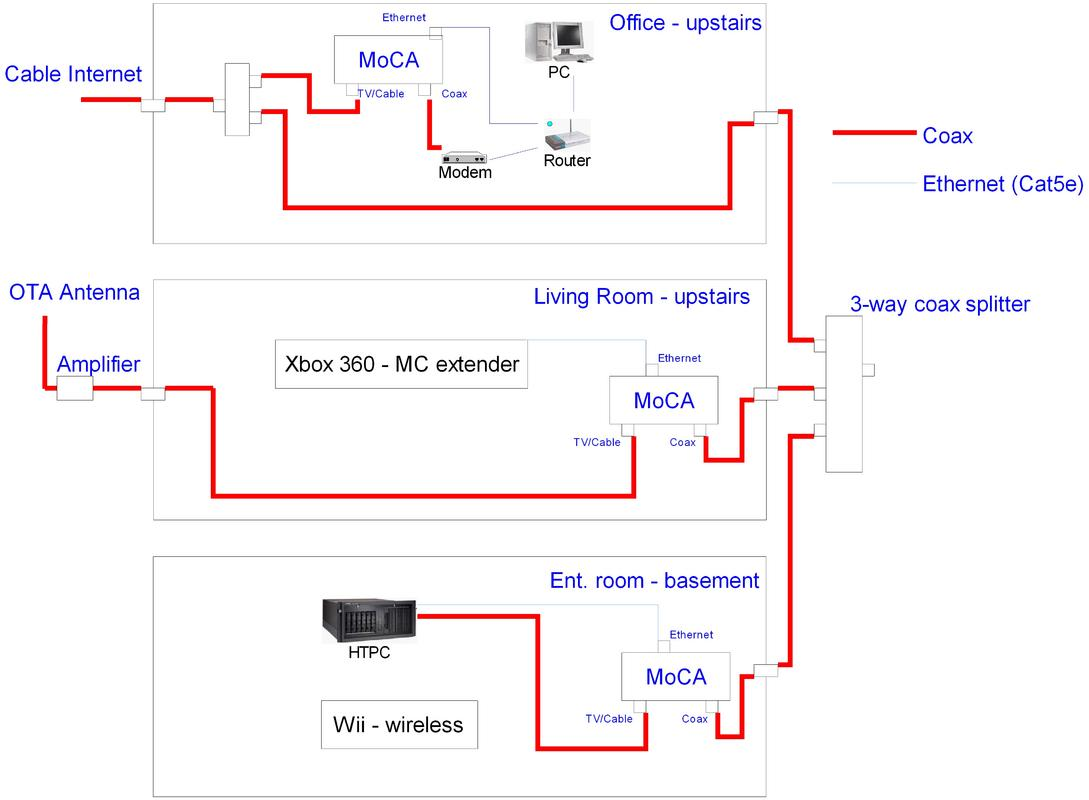 Home Theater Configuration Diagrams Decorating Interior Of Your Network Wiring Diagram Room Moca 32