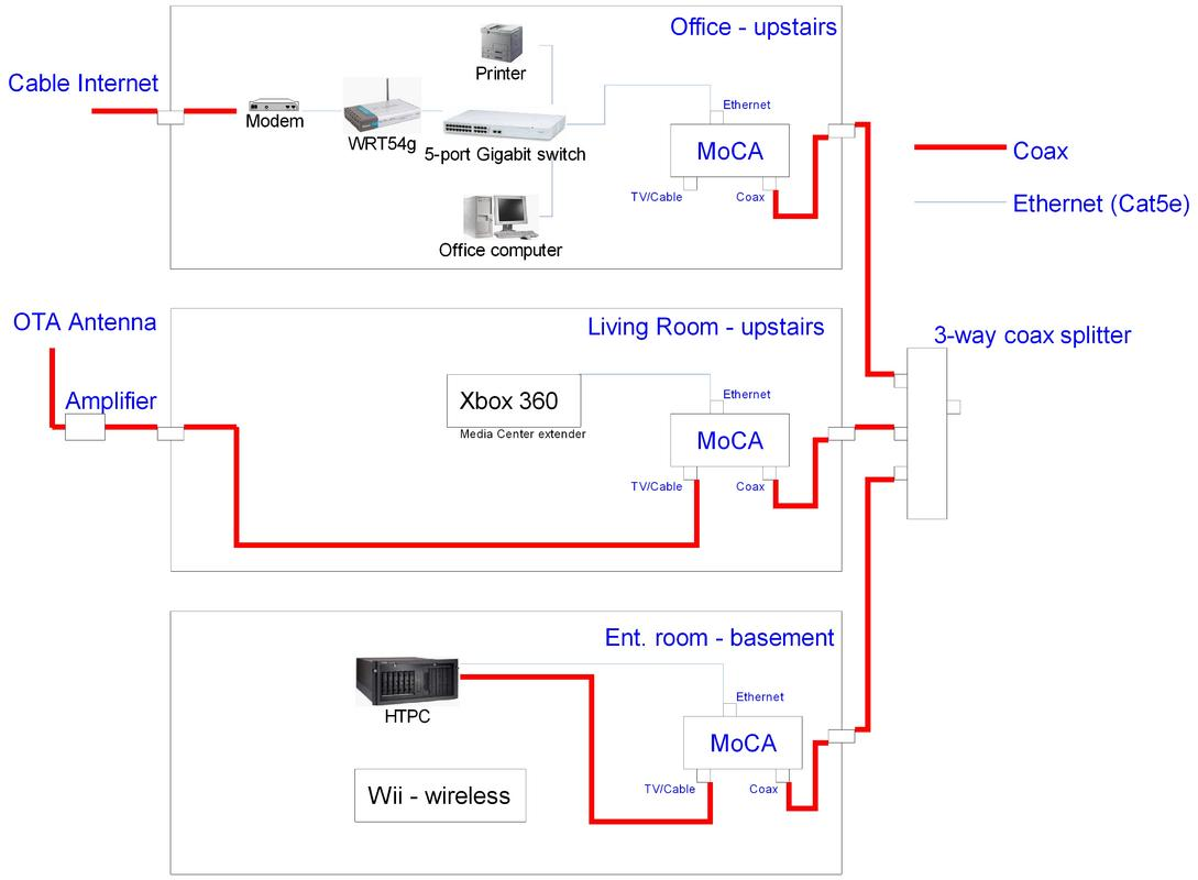 Comcast Router Wiring Diagram Real For Sending Ota Through Moca Avs Forum Home Theater Phone Hookup Cable Diagrams